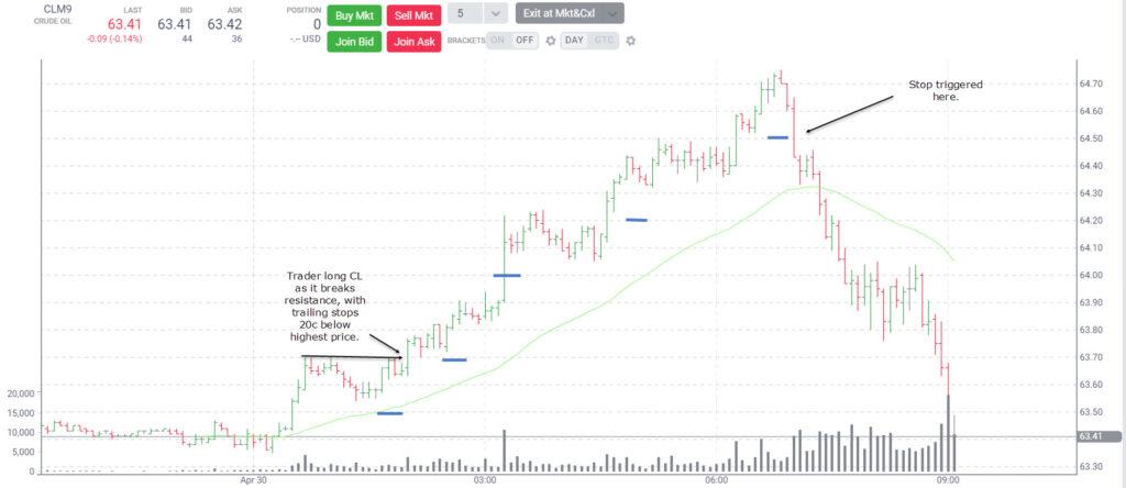 5 Minute Crude Oil Chart