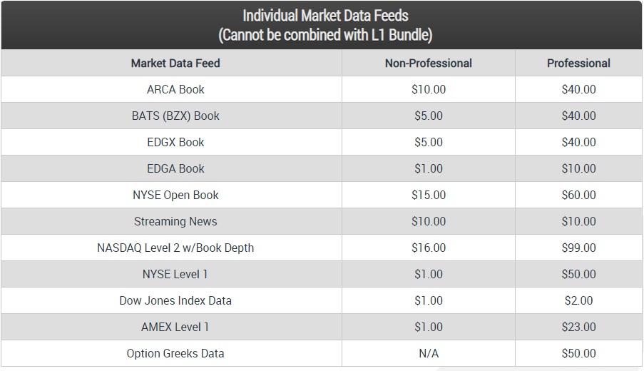 Lightspeed Trading Chart