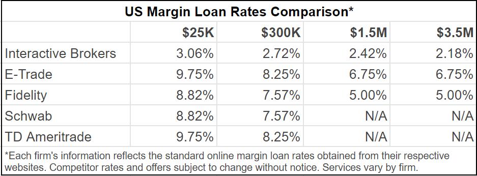US Margin Loan Rates Comparison