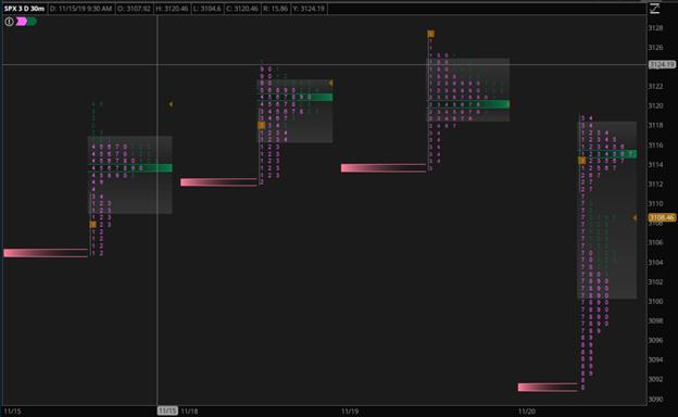 Market Profile Chart