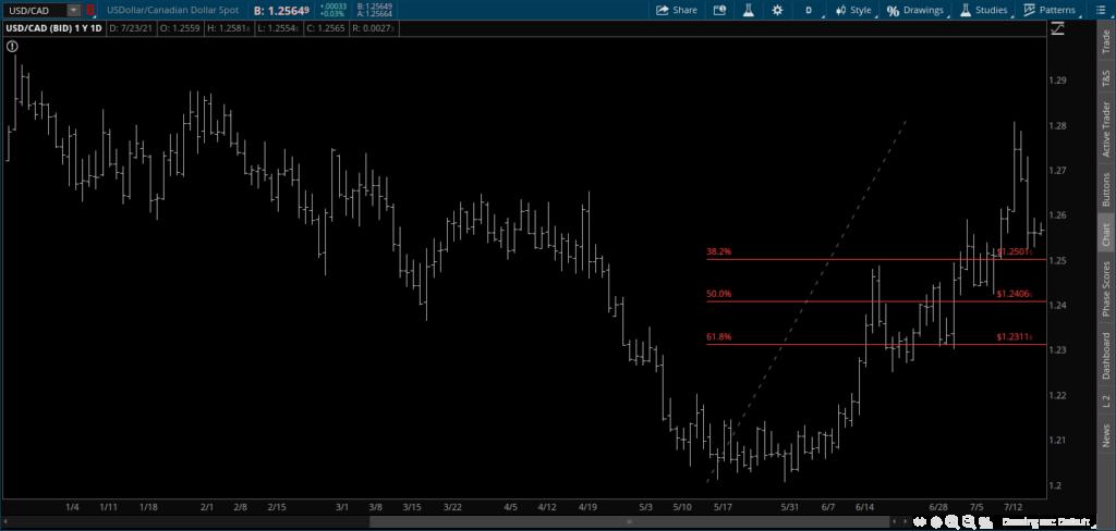 USD-CAD Chart