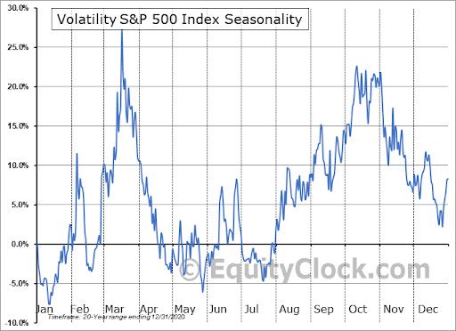 Volatility 20 Year Seasonal Chart
